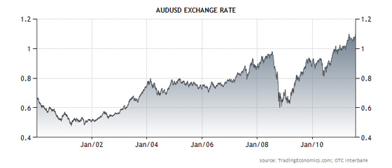 Australian Dollar Exchange Rate